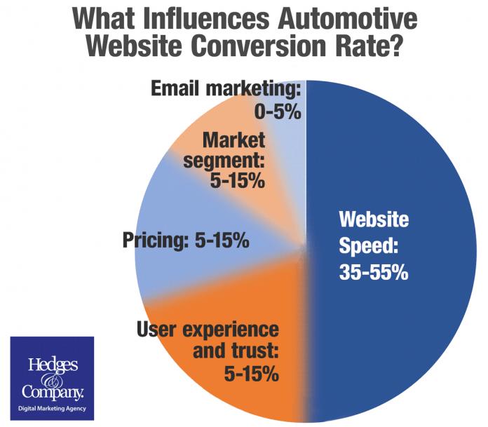 Ecco i fattori che influenzano la vendita di Auto Online