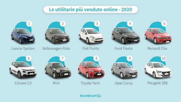 Auto Usate, ecco la Classifica delle Utilitarie più vendute in Italia