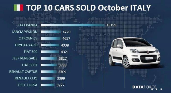 Mercato Auto Italia: Fiat Panda la più venduta ad Ottobre 2020