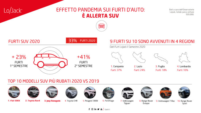 Dopo il Lockdown ripartono i furti Auto in Italia